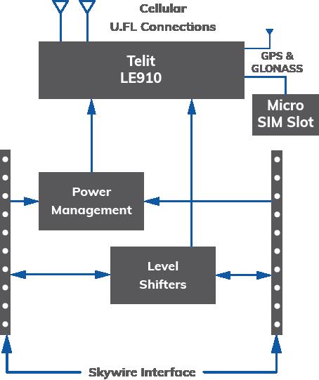4g Lte Cat 3 Cellular Modem Nimbelink Data Modem