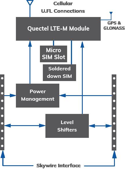 Skywire® Global LTE-M Low Power Module | Nimbelink