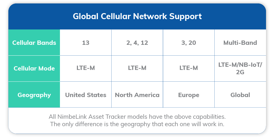 Global Cellular Band Support with LTE-M and NB-IoT and 2G Fallback