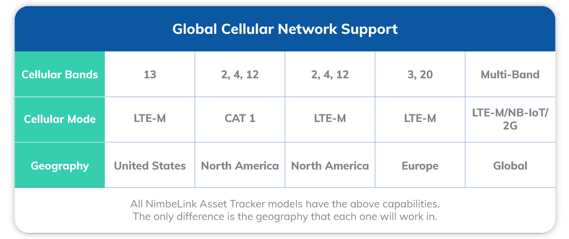 Global Network Support for LTE-M and N B I O T
