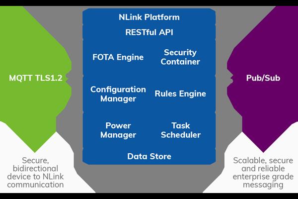 NLink Platform Structure