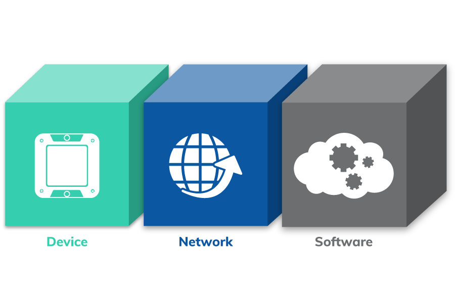 Device, Network and Software