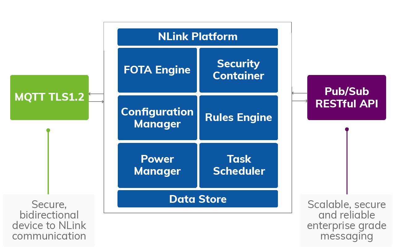 NLink Platform