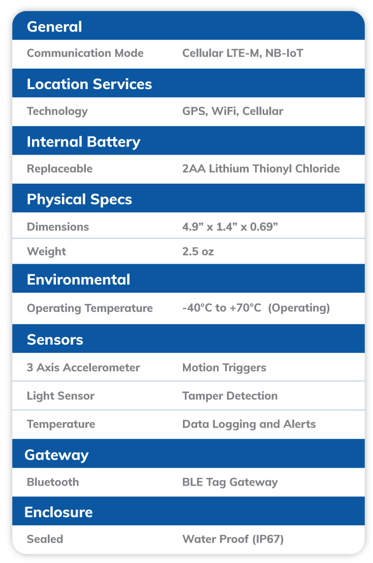 LTE-M Asset Tracker AT6