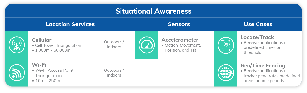 Situational Awareness with Location Services, Sensors and Use Cases