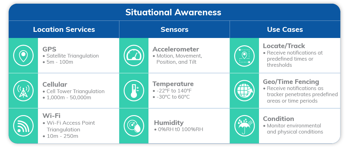 GPS, Cellular, Wi-Fi, Accelerometer, Temperature, Humidity, and Use Cases