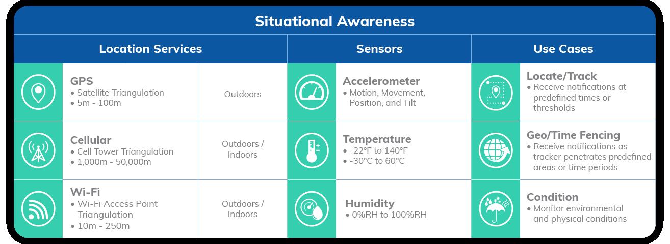 Asset Tracking Situational Awareness