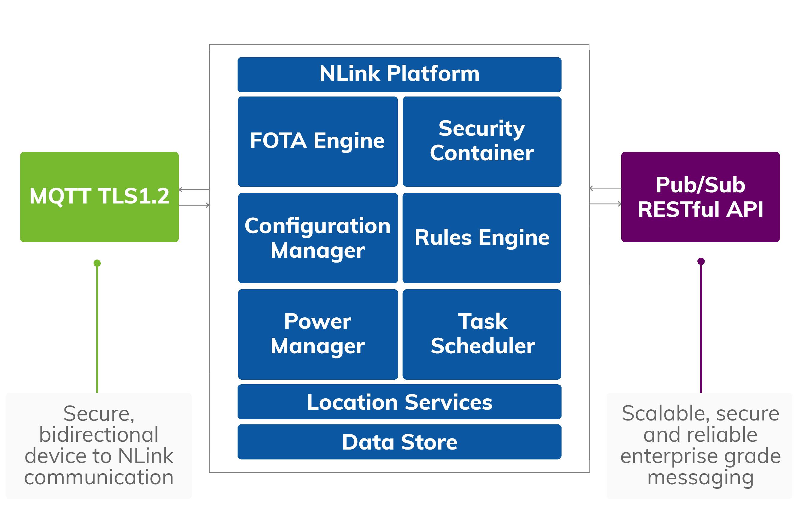 NLink Platform Process for Asset Tracking System Software