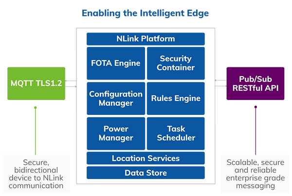 Enabling the Intelligent Edge with NLink Asset Tracking Software
