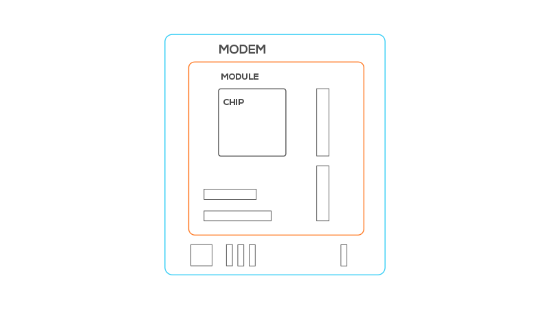 Chipet Module Modem Diagram