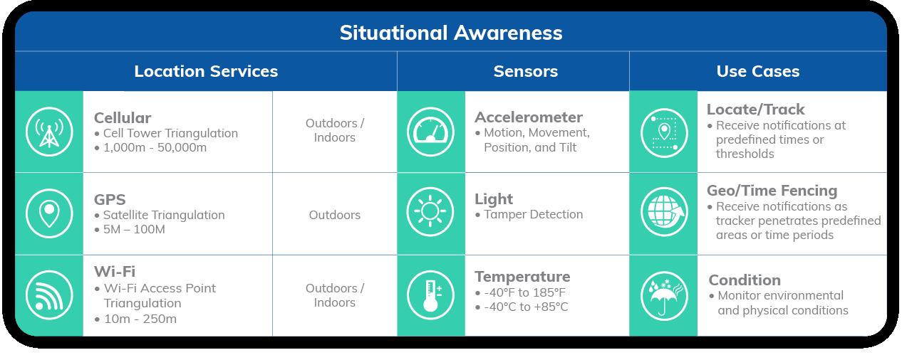 Situational Awareness Asset Tracker AT6