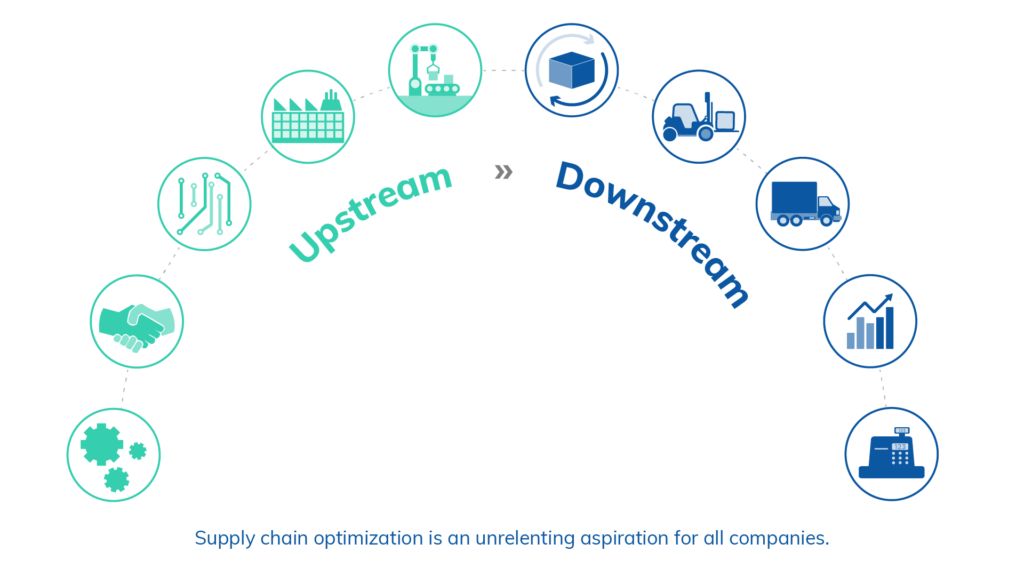 Upstream and Downstream of Supply Chain